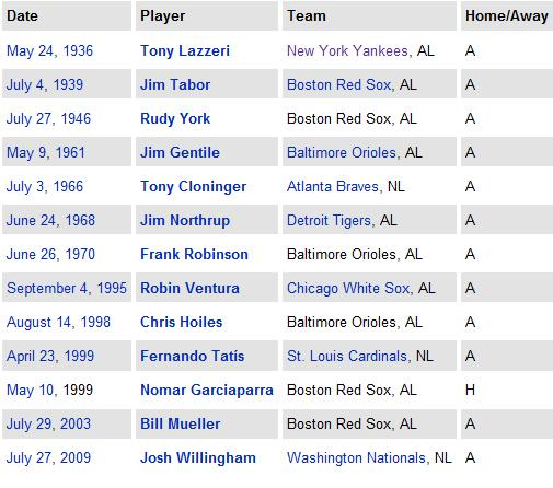 List of Players who hit two grand slams in one game, via Wikipedia